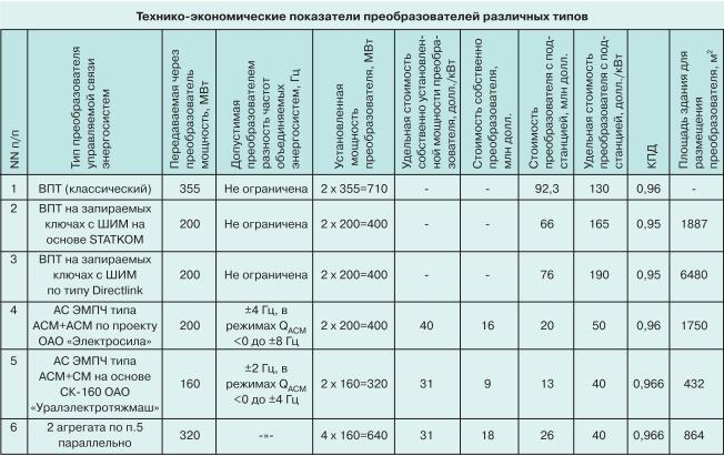 Несинхронная параллельная работа ОЭС Сибири и Востока t1
