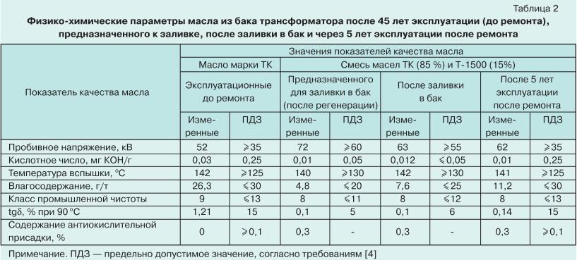 Ремонт силовых трансформаторов с длительным сроком службы 10