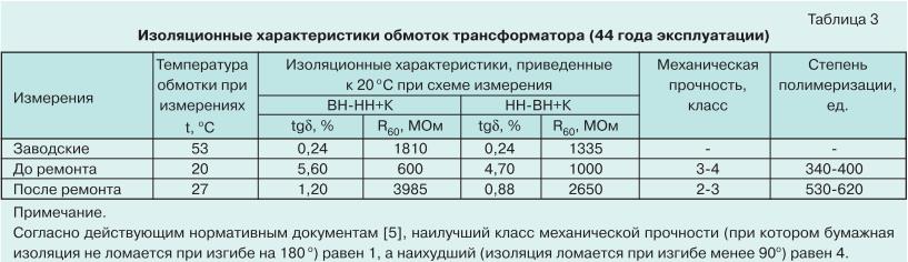 Ремонт силовых трансформаторов с длительным сроком службы 11