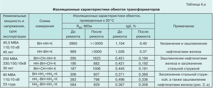 Ремонт силовых трансформаторов с длительным сроком службы 12