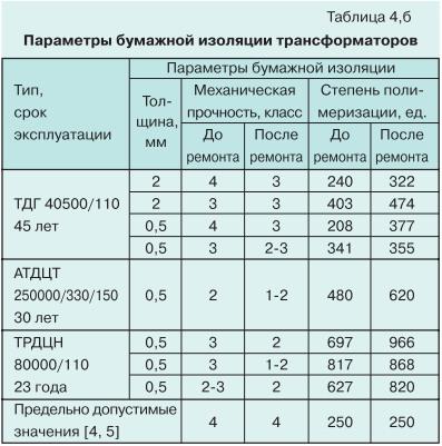 Ремонт силовых трансформаторов с длительным сроком службы 13