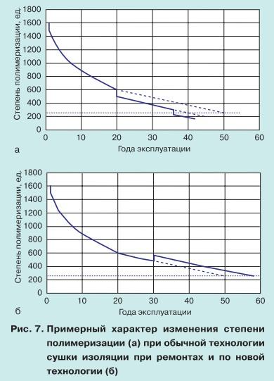 Ремонт силовых трансформаторов с длительным сроком службы 7