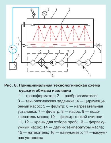 Ремонт силовых трансформаторов с длительным сроком службы 8