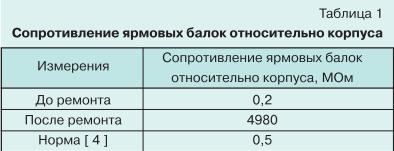 Ремонт силовых трансформаторов с длительным сроком службы 9