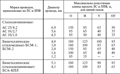 Ремонт воздушных линий электропередач. Объем и периодичность.