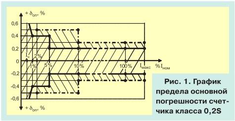 О метрологии электронных электросчетчиков pic 0