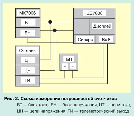 О метрологии электронных электросчетчиков pic 2