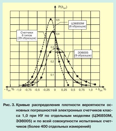 О метрологии электронных электросчетчиков pic 3