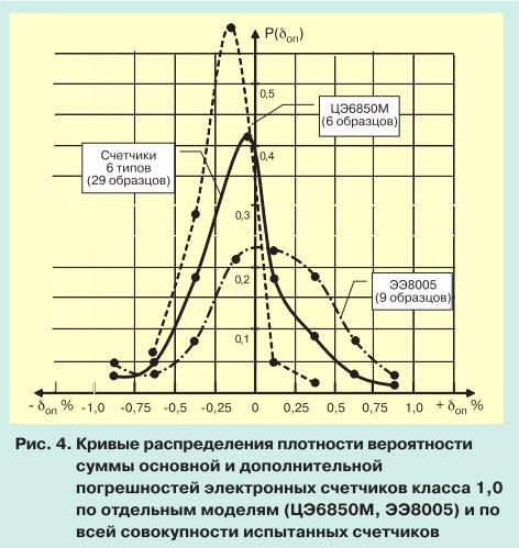 О метрологии электронных электросчетчиков pic 4