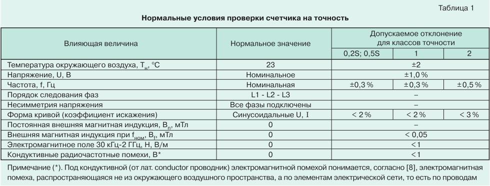 О метрологии электронных электросчетчиков tabl1