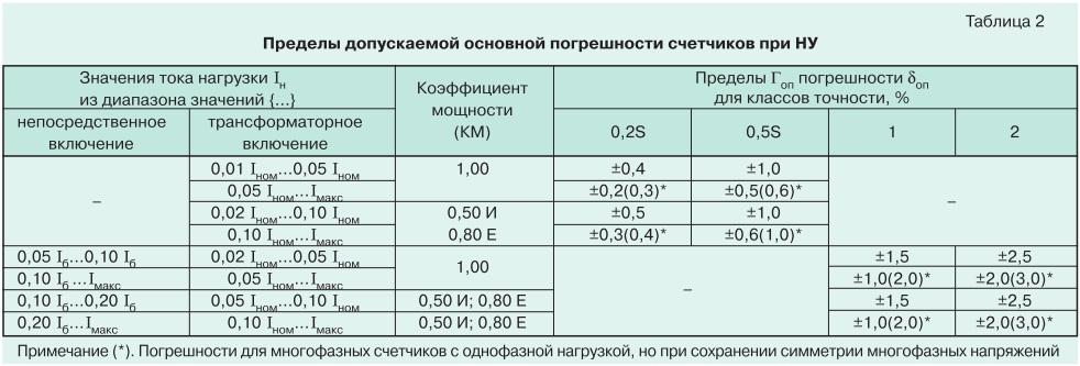 О метрологии электронных электросчетчиков tabl2