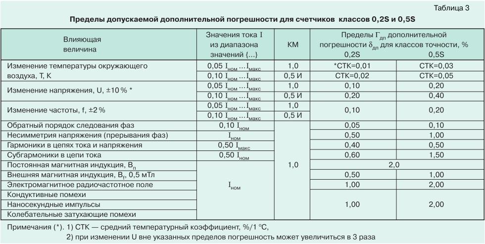 О метрологии электронных электросчетчиков tabl3