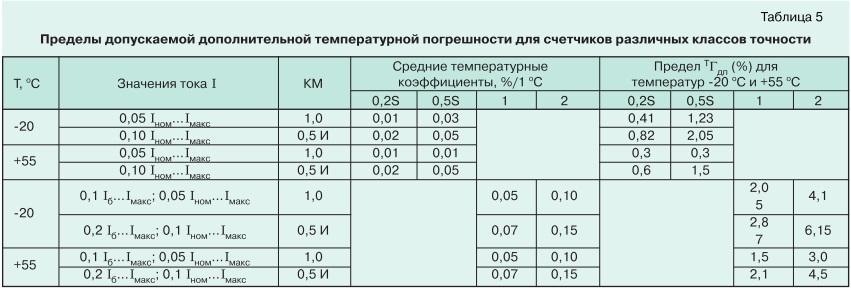 О метрологии электронных электросчетчиков tabl5