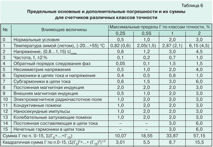 О метрологии электронных электросчетчиков tabl6