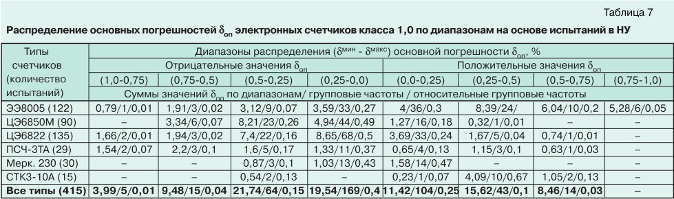 О метрологии электронных электросчетчиков tabl7