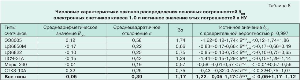 О метрологии электронных электросчетчиков tabl8