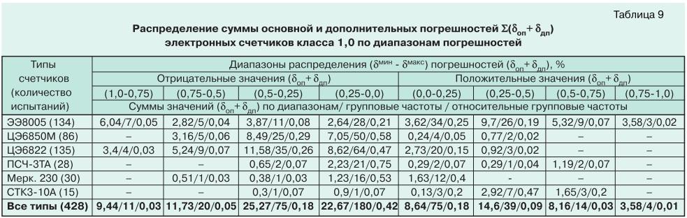 О метрологии электронных электросчетчиков tabl9