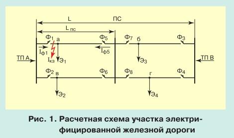 Моделирование переходных процессов при коротком замыкании в тяговой сети pic 1