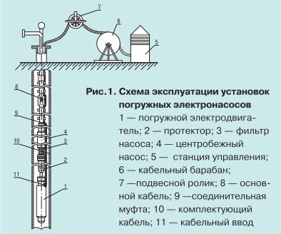 Тепловые процессы при работе погружных кабелей pic1