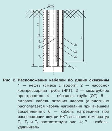 Тепловые процессы при работе погружных кабелей pic2