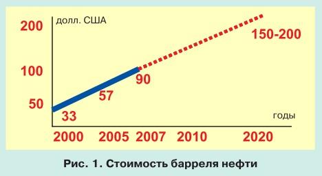 Тенденции развития мировой энергетики и перспективы электроэнергетики СНГ pic 1