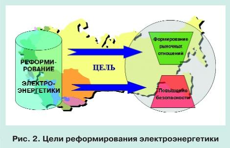 Тенденции развития мировой энергетики и перспективы электроэнергетики СНГ pic 2