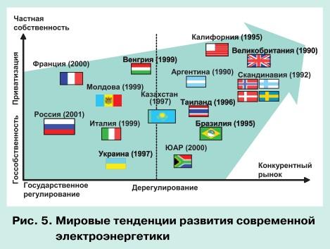 Тенденции развития мировой энергетики и перспективы электроэнергетики СНГ pic 5