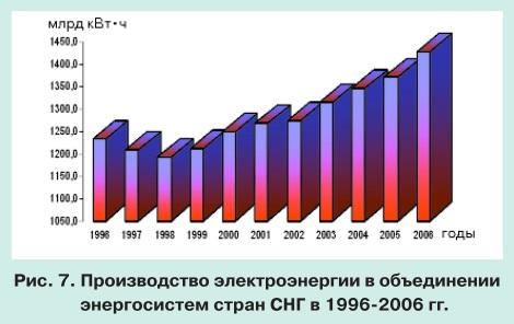 Тенденции развития мировой энергетики и перспективы электроэнергетики СНГ pic 7