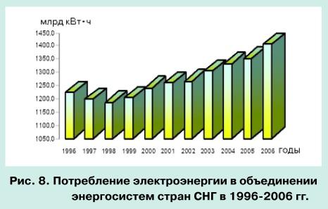 Тенденции развития мировой энергетики и перспективы электроэнергетики СНГ pic 8