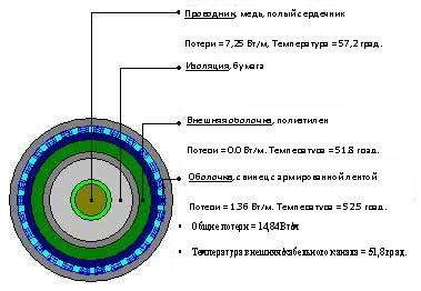 Мониторинг силовых кабельных линий с системой RTTR