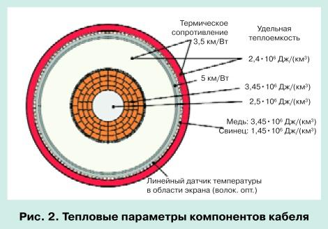 Мониторинг силовых кабельных линий с системой RTTR pic 2