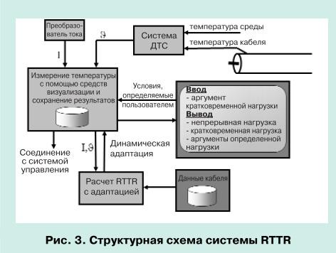 Мониторинг силовых кабельных линий с системой RTTR pic 3