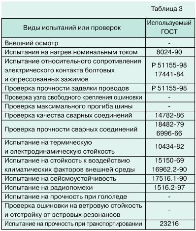 tabl 3 основные положения и требования новых нормативных документов
