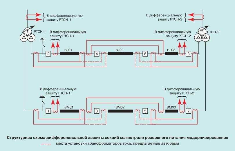 Некоторые особенности эксплуатации электротехнического оборудования атомных станций 1