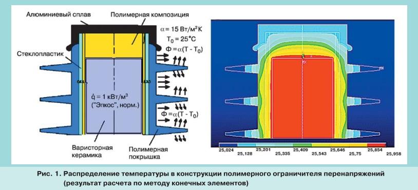 pic1 Особенности теплового режима нелинейных ограничителей перенапряжений