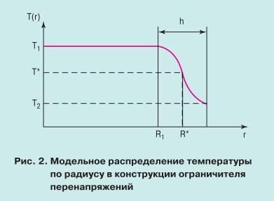pic2 Особенности теплового режима нелинейных ограничителей перенапряжений