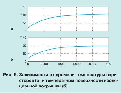 pic5 Особенности теплового режима нелинейных ограничителей перенапряжений