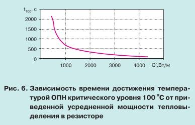 pic6 Особенности теплового режима нелинейных ограничителей перенапряжений
