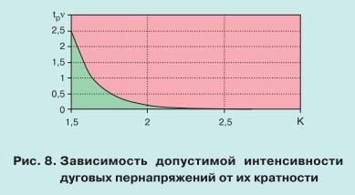 pic8 Особенности теплового режима нелинейных ограничителей перенапряжений