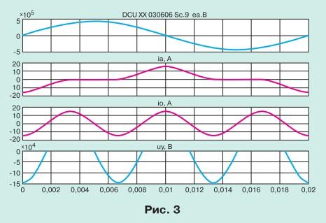 Управляемый шунтирующий реактор - объект управления pic 3