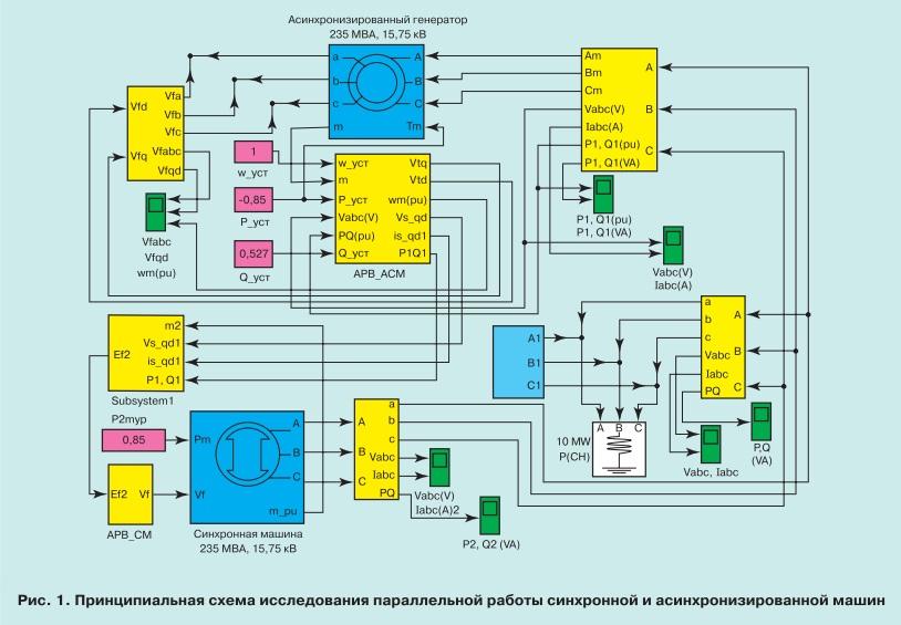pic1 Параллельная работа синхронной и асинхронизированной машин переменного тока
