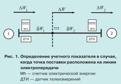 pic1 Проблема сбалансированности данных коммерческого учета электроэнергии