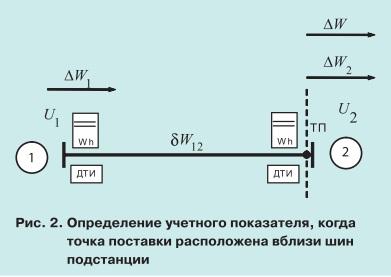 pic2 Проблема сбалансированности данных коммерческого учета электроэнергии