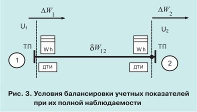 pic3 Проблема сбалансированности данных коммерческого учета электроэнергии