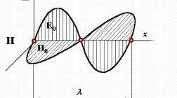 Электромагнитное излучение 3