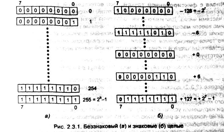 рис. 2.3.1