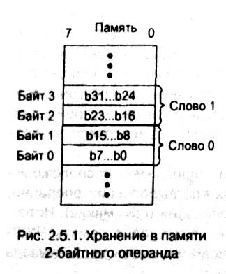 рис. 2.5.1