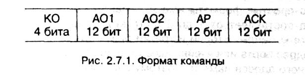 рис. 2.7.1
