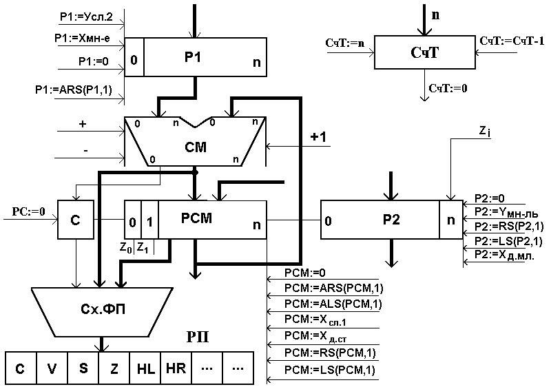 Операционный автомат 1