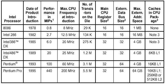 Типы микропроцессоров: виды, 8-16-32х разрядные, команды, архитектура